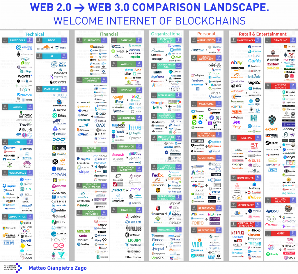 The Web 3.0 ecosystem already consists of over 3000 variegated crypto coins and over 900 decentralized apps or DApps (a single DApp can mean a team of up to 50 members, each dedicated to disrupting a specific industry). And even though the industry is still in its infancy, the market cap has already exceeded 800 billion.